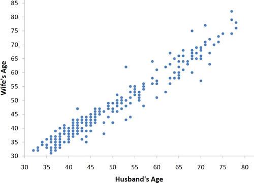Pearson Correlation And Gis